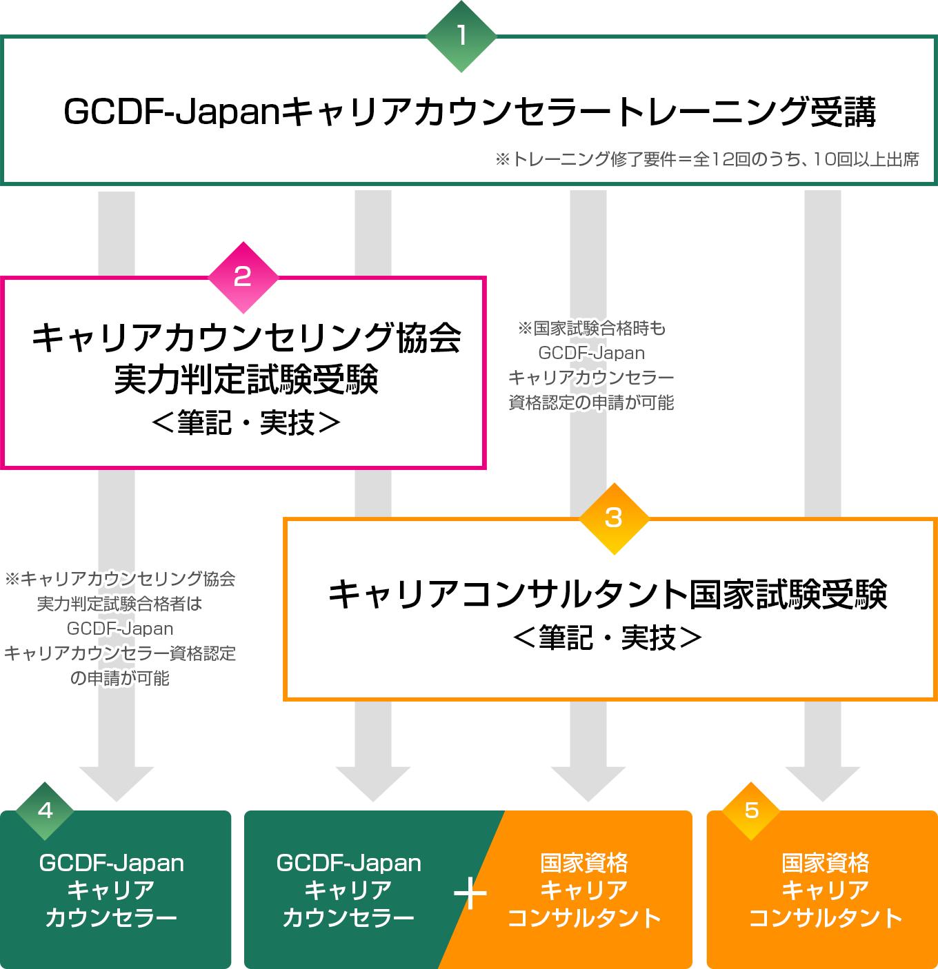 GCDF-Japanキャリアカウンセラー...